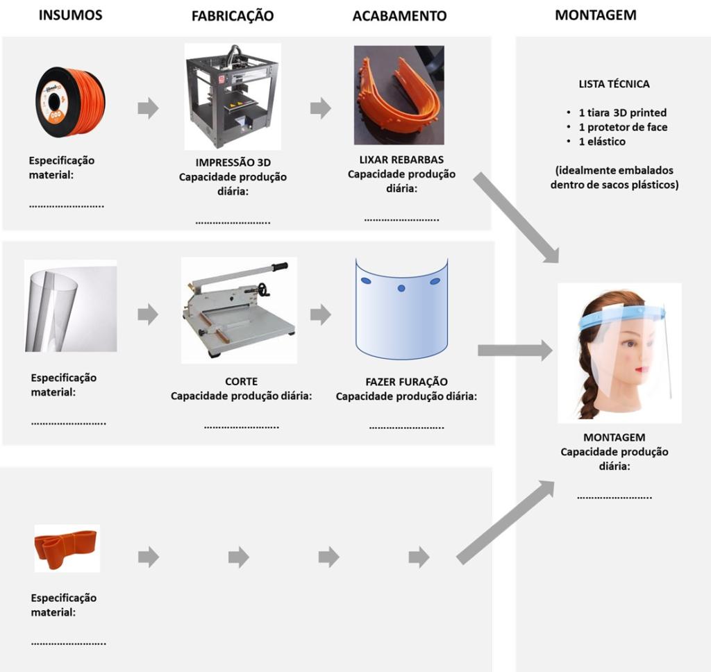 Processo de fabricação da Máscara para combate ao COVID-19